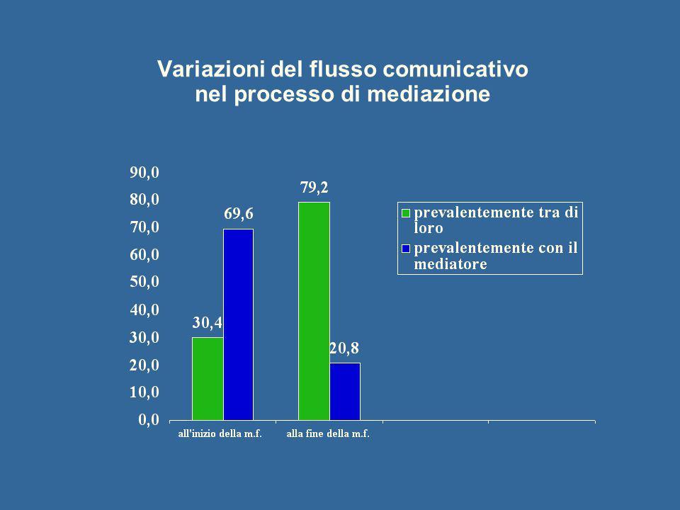 Variazioni del flusso comunicativo nel processo di mediazione
