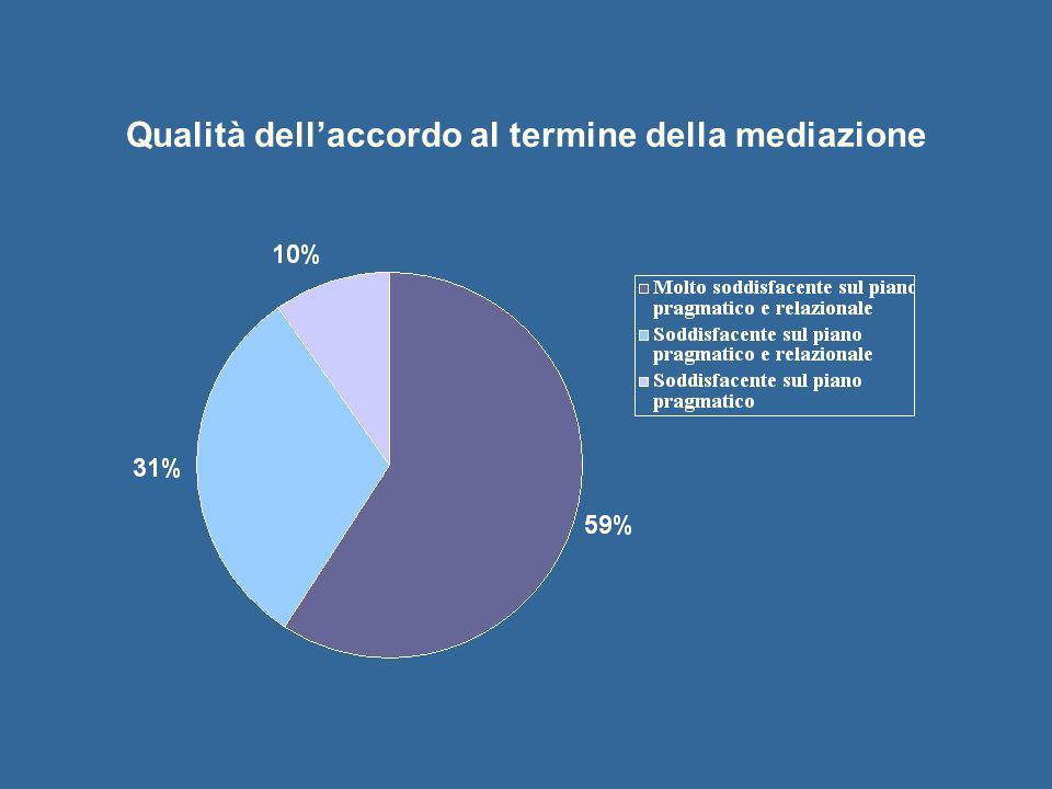 Qualità dellaccordo al termine della mediazione