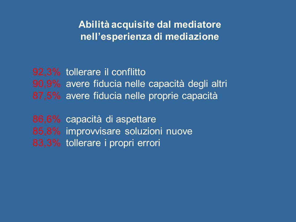 Abilità acquisite dal mediatore nellesperienza di mediazione 92,3% tollerare il conflitto 90,9% avere fiducia nelle capacità degli altri 87,5% avere f