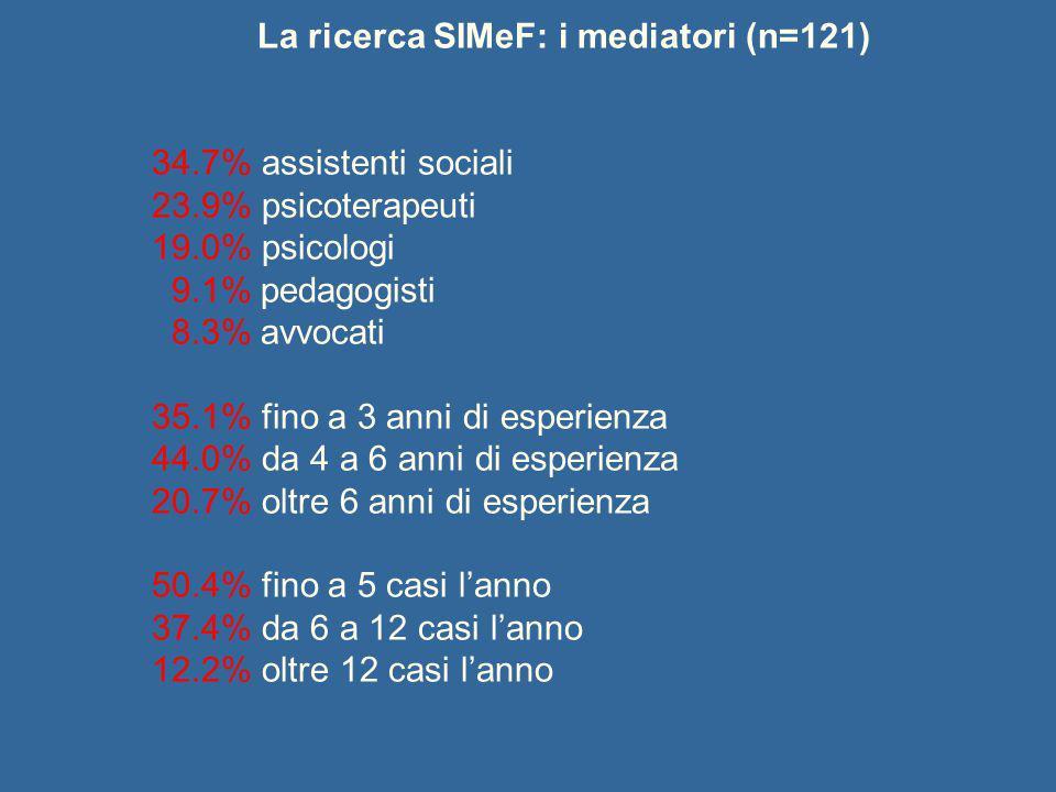 La ricerca SIMeF: i mediatori (n=121) 34.7% assistenti sociali 23.9% psicoterapeuti 19.0% psicologi 9.1% pedagogisti 8.3% avvocati 35.1% fino a 3 anni