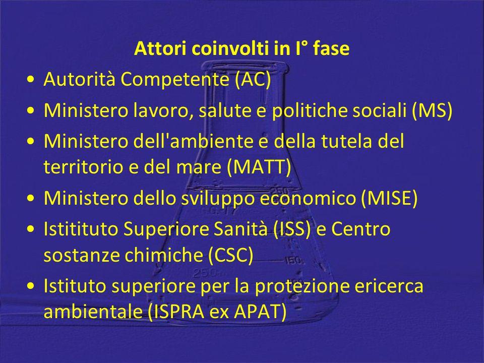 Attori coinvolti in I° fase Autorità Competente (AC) Ministero lavoro, salute e politiche sociali (MS) Ministero dell'ambiente e della tutela del terr