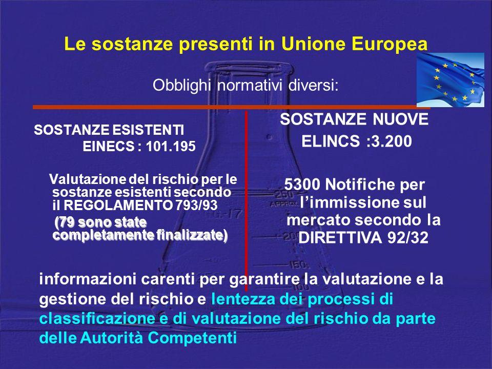 Le sostanze presenti in Unione Europea SOSTANZE ESISTENTI EINECS : 101.195 Valutazione del rischio per le sostanze esistenti secondo il REGOLAMENTO 79