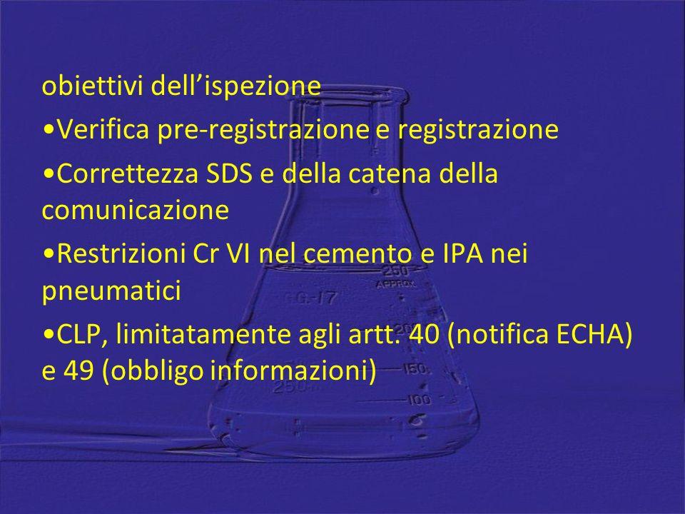 obiettivi dellispezione Verifica pre-registrazione e registrazione Correttezza SDS e della catena della comunicazione Restrizioni Cr VI nel cemento e IPA nei pneumatici CLP, limitatamente agli artt.
