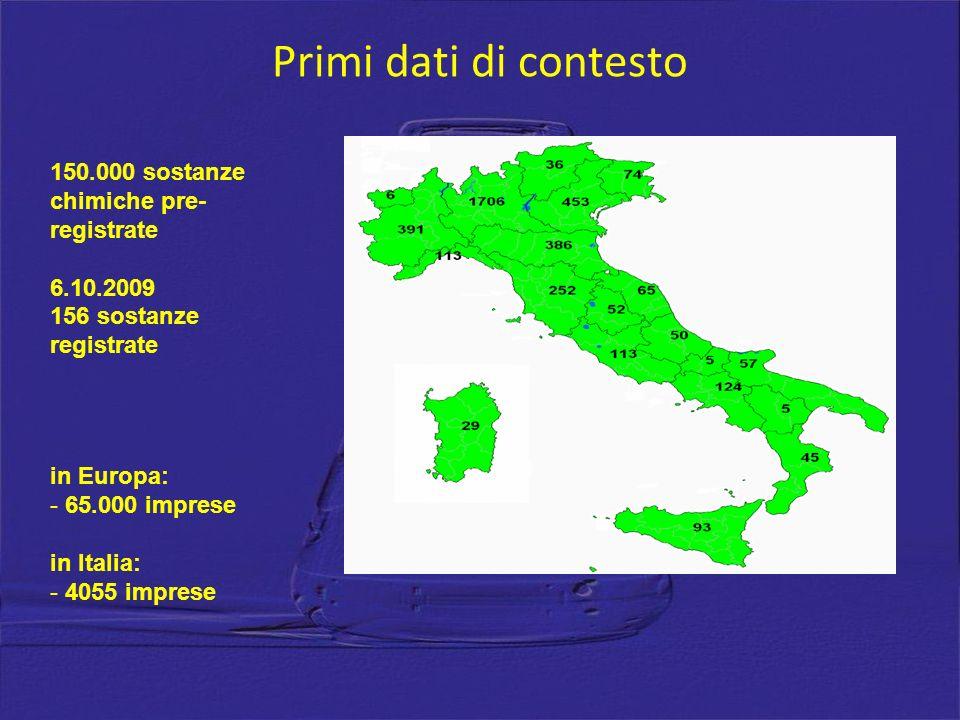 Primi dati di contesto 150.000 sostanze chimiche pre- registrate 6.10.2009 156 sostanze registrate in Europa: - 65.000 imprese in Italia: - 4055 imprese