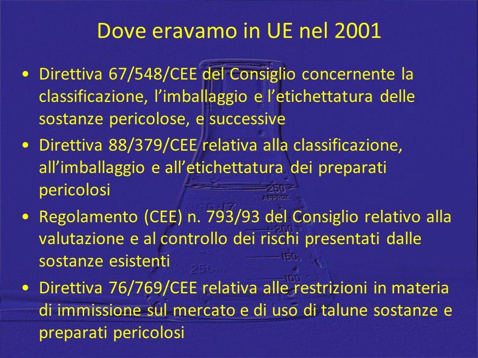 Dove eravamo in UE nel 2001 Direttiva 67/548/CEE del Consiglio concernente la classificazione, limballaggio e letichettatura delle sostanze pericolose, e successive Direttiva 88/379/CEE relativa alla classificazione, allimballaggio e alletichettatura dei preparati pericolosi Regolamento (CEE) n.