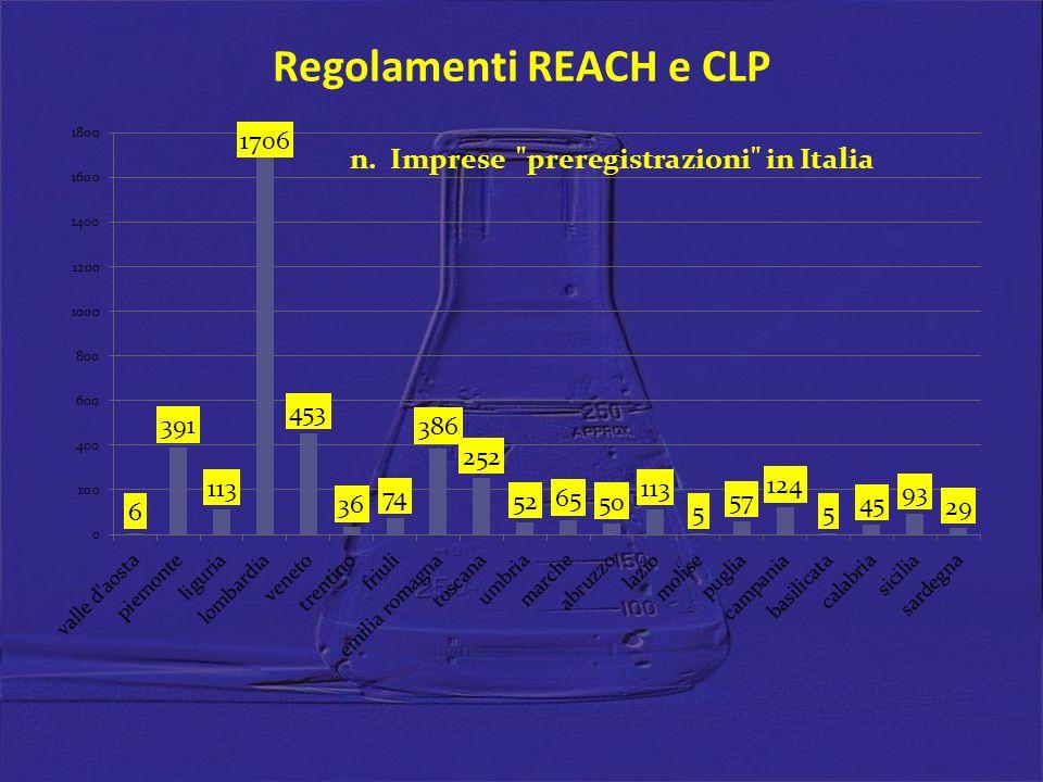 Regolamenti REACH e CLP