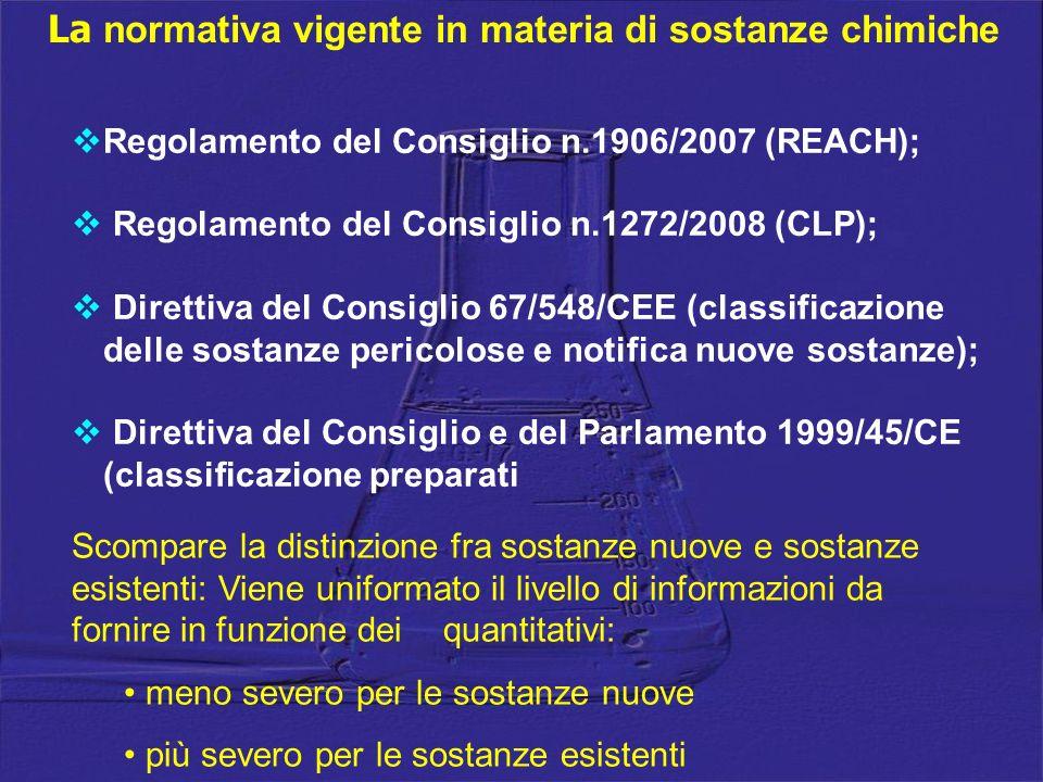 Regolamento del Consiglio n.1906/2007 (REACH); Regolamento del Consiglio n.1272/2008 (CLP); Direttiva del Consiglio 67/548/CEE (classificazione delle
