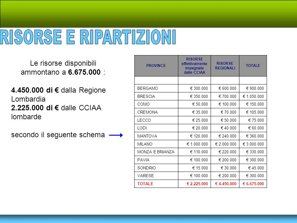 Le risorse disponibili ammontano a 6.675.000 : 4.450.000 di dalla Regione Lombardia 2.225.000 di dalle CCIAA lombarde secondo il seguente schema PROVINCE RISORSE effettivamente impegnate dalle CCIAA RISORSE REGIONALI TOTALE BERGAMO 300.000 600.000 900.000 BRESCIA 350.000 700.000 1.050.000 COMO 50.000 100.000 150.000 CREMONA 35.000 70.000 105.000 LECCO 25.000 50.000 75.000 LODI 20.000 40.000 60.000 MANTOVA 120.000 240.000 360.000 MILANO 1.000.000 2.000.000 3.000.000 MONZA E BRIANZA 110.000 220.000 330.000 PAVIA 100.000 200.000 300.000 SONDRIO 15.000 30.000 45.000 VARESE 100.000 200.000 300.000 TOTALE 2.225.000 4.450.000 6.675.000