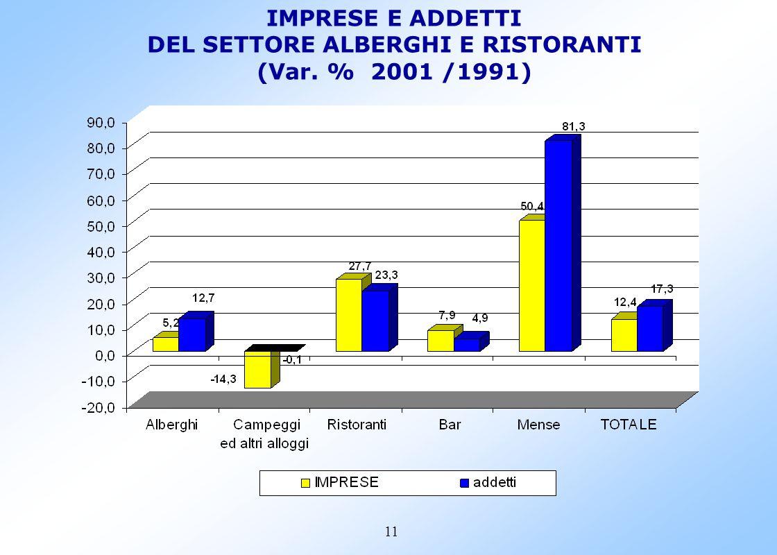 10 IMPRESE E ADDETTI Censimento 1991-2001