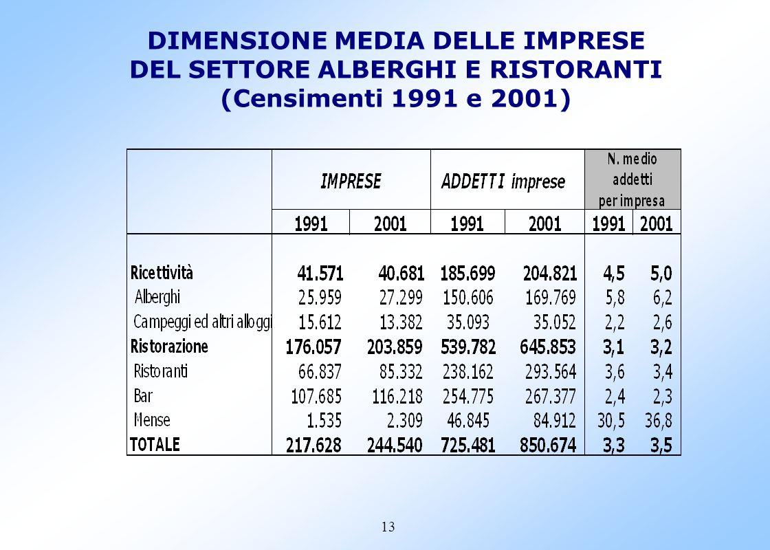 12 LA DINAMICA DELLE IMPRESE DEL SETTORE H PER TIPO DI ATTIVITA (Var. Ass. e % 2001/1991)