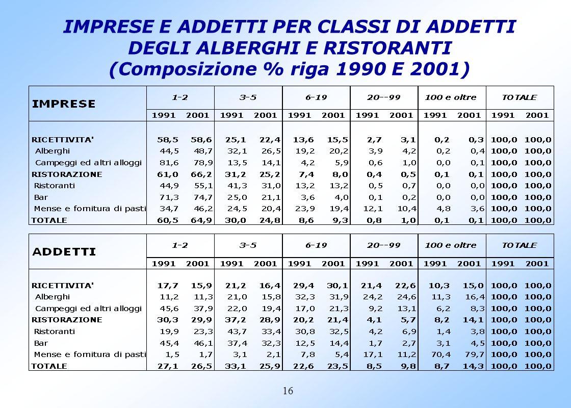 15 IMPRESE E UNITA LOCALI DEL SETTORE ALBERGHI E RISTORANTI Censimenti 1991 e 2001