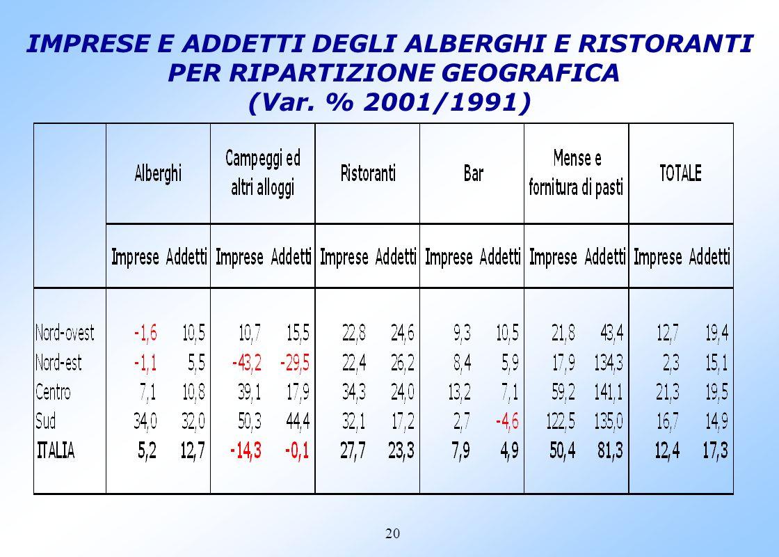 19 IMPRESE E ADDETTI DEGLI ALBERGHI E RISTORANTI PER RIPARTIZIONE GEOGRAFICA (Variazioni % 2001/1991)