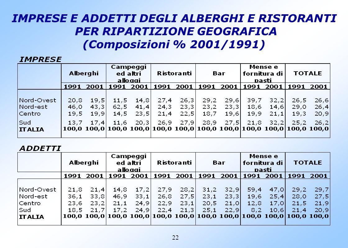 21 LE IMPRESE DEL SETTORE H PER TIPO DI ATTIVITA NELLE RIPARTIZONI (Var. % 2001/1991)