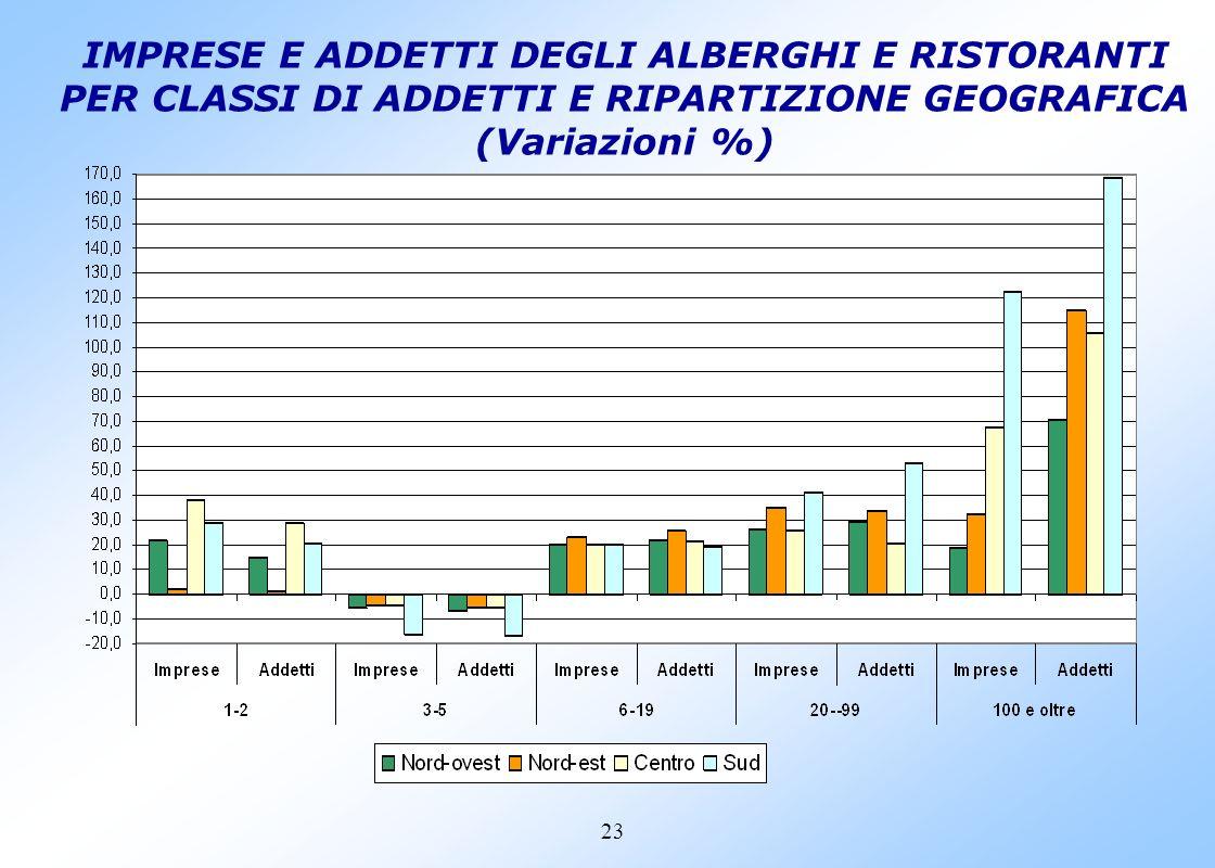 22 IMPRESE E ADDETTI DEGLI ALBERGHI E RISTORANTI PER RIPARTIZIONE GEOGRAFICA (Composizioni % 2001/1991)