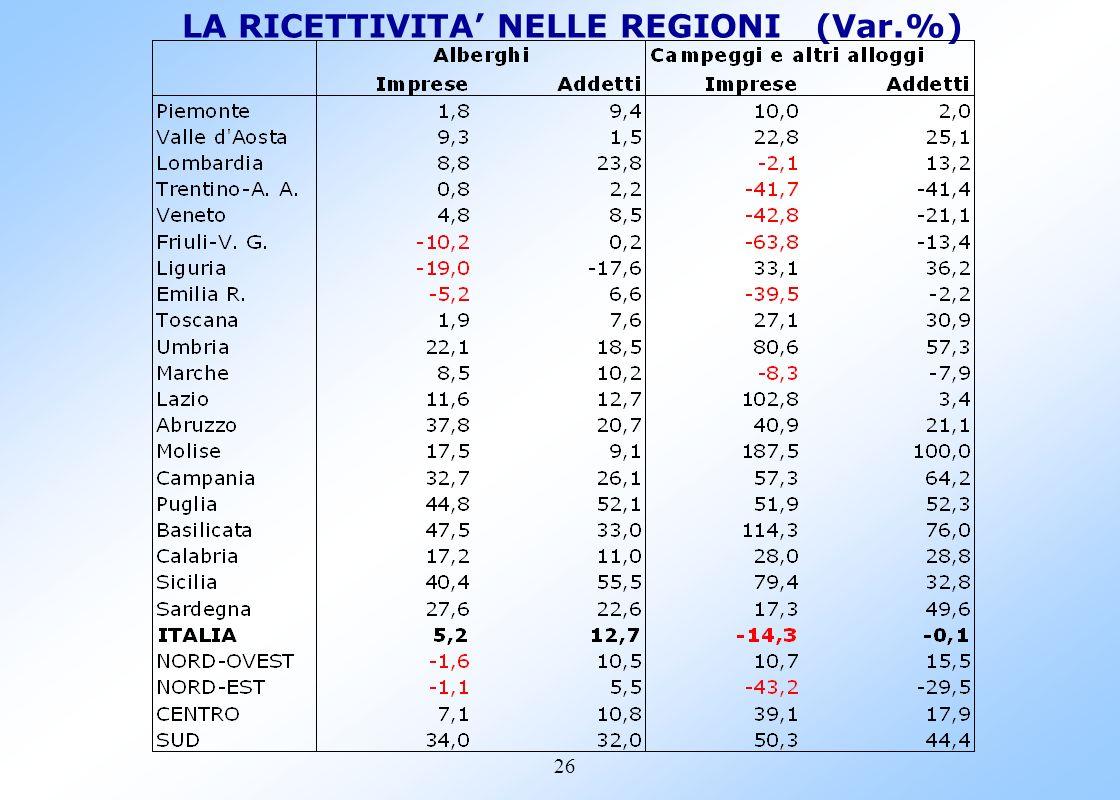 25 LE IMPRESE DEL SETTORE H nelle regioni (Var. %)