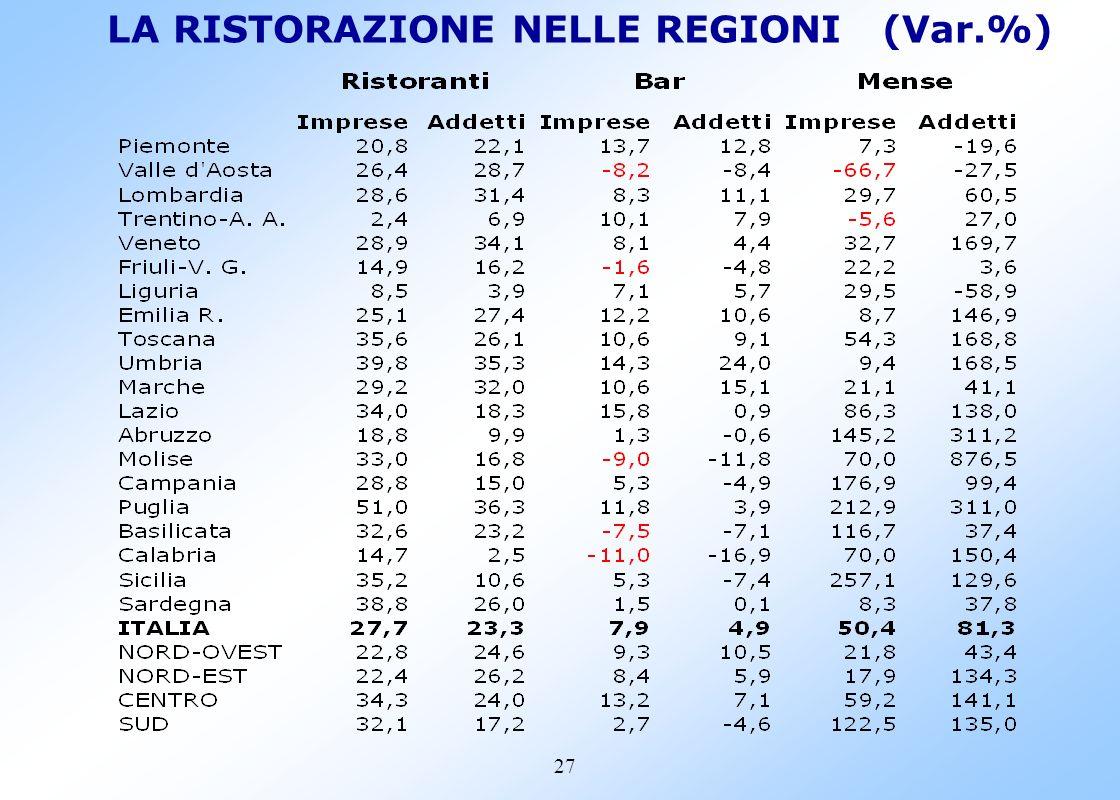 26 LA RICETTIVITA NELLE REGIONI (Var.%)