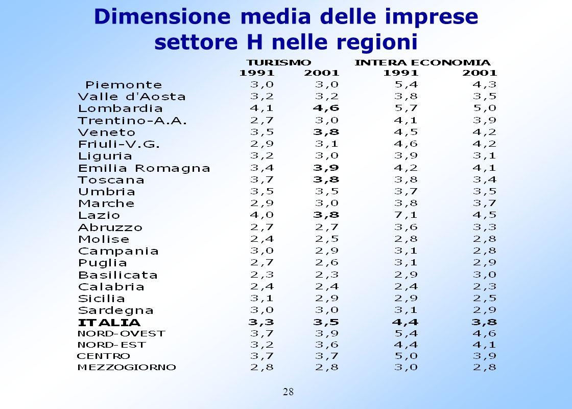 27 LA RISTORAZIONE NELLE REGIONI (Var.%)