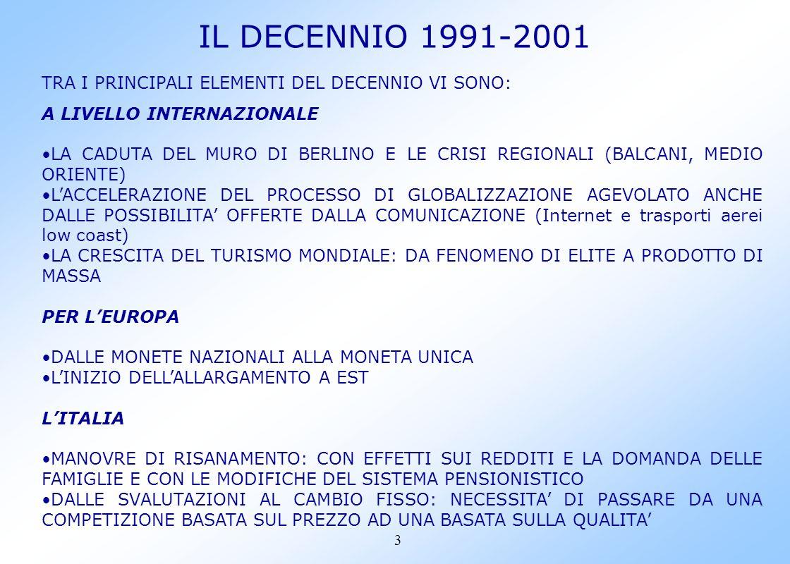 3 IL DECENNIO 1991-2001 TRA I PRINCIPALI ELEMENTI DEL DECENNIO VI SONO: A LIVELLO INTERNAZIONALE LA CADUTA DEL MURO DI BERLINO E LE CRISI REGIONALI (BALCANI, MEDIO ORIENTE) LACCELERAZIONE DEL PROCESSO DI GLOBALIZZAZIONE AGEVOLATO ANCHE DALLE POSSIBILITA OFFERTE DALLA COMUNICAZIONE (Internet e trasporti aerei low coast) LA CRESCITA DEL TURISMO MONDIALE: DA FENOMENO DI ELITE A PRODOTTO DI MASSA PER LEUROPA DALLE MONETE NAZIONALI ALLA MONETA UNICA LINIZIO DELLALLARGAMENTO A EST LITALIA MANOVRE DI RISANAMENTO: CON EFFETTI SUI REDDITI E LA DOMANDA DELLE FAMIGLIE E CON LE MODIFICHE DEL SISTEMA PENSIONISTICO DALLE SVALUTAZIONI AL CAMBIO FISSO: NECESSITA DI PASSARE DA UNA COMPETIZIONE BASATA SUL PREZZO AD UNA BASATA SULLA QUALITA