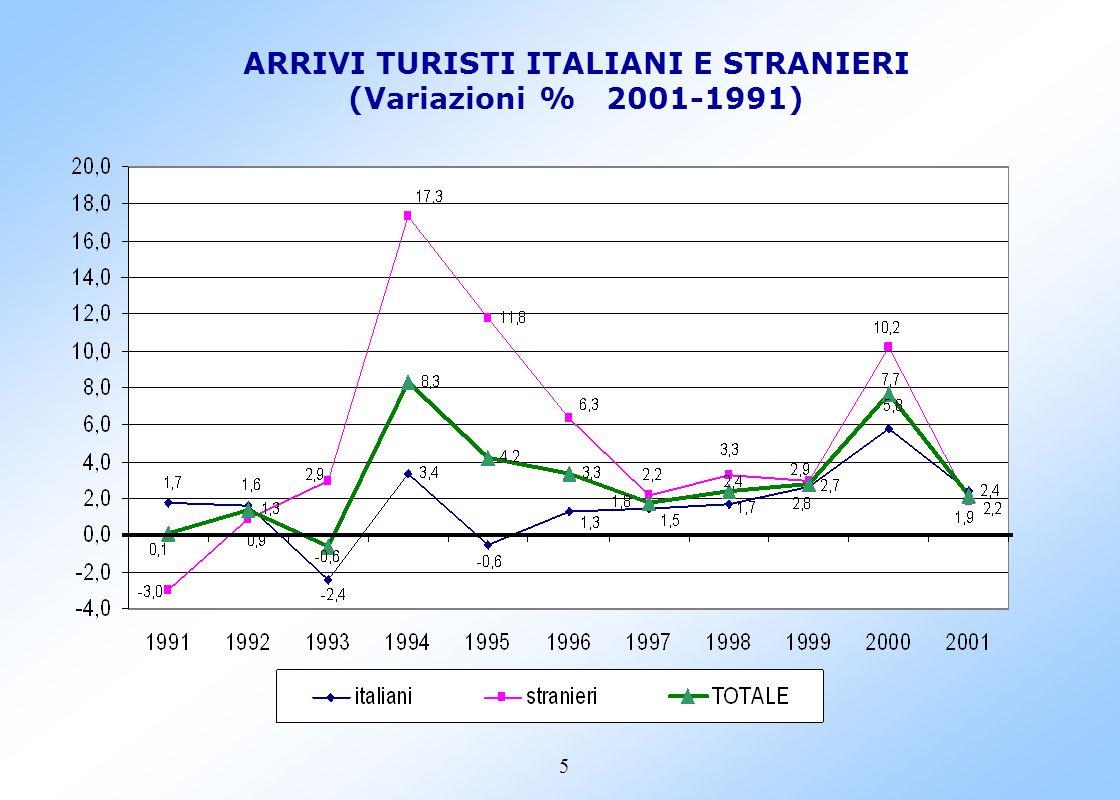 5 ARRIVI TURISTI ITALIANI E STRANIERI (Variazioni % 2001-1991)