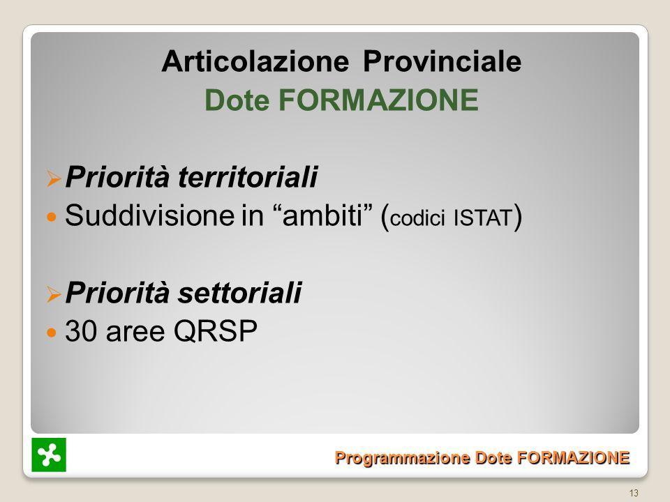 Programmazione Dote FORMAZIONE Articolazione Provinciale Dote FORMAZIONE Priorità territoriali Suddivisione in ambiti ( codici ISTAT ) Priorità settoriali 30 aree QRSP 13