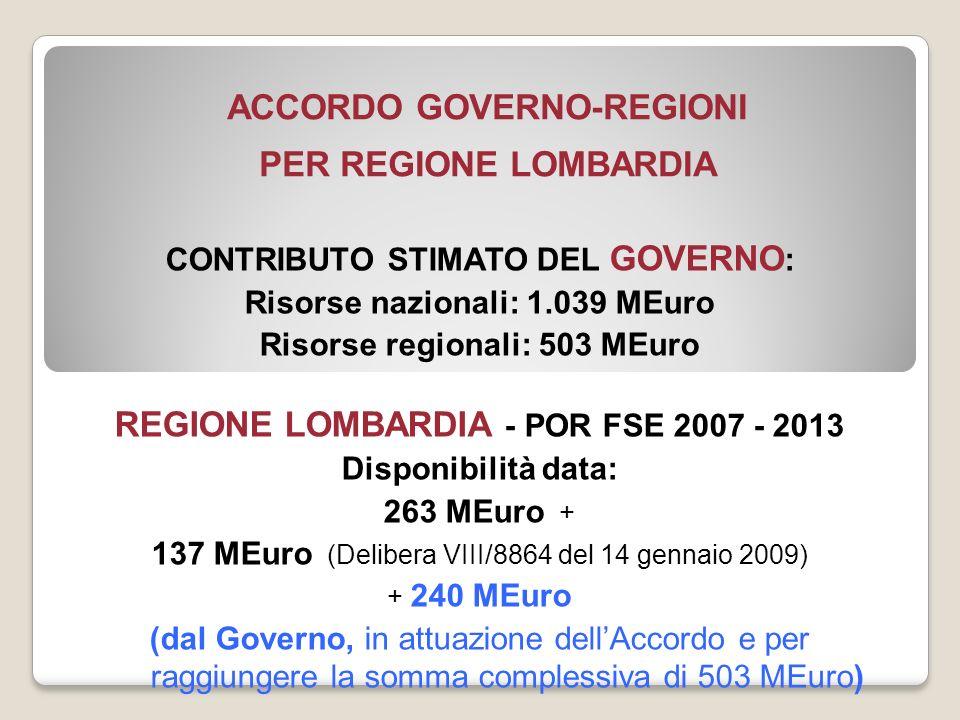 ACCORDO GOVERNO-REGIONI PER REGIONE LOMBARDIA CONTRIBUTO STIMATO DEL GOVERNO : Risorse nazionali: 1.039 MEuro Risorse regionali: 503 MEuro REGIONE LOMBARDIA - POR FSE 2007 - 2013 Disponibilità data: 263 MEuro + 137 MEuro (Delibera VIII/8864 del 14 gennaio 2009) + 240 MEuro (dal Governo, in attuazione dellAccordo e per raggiungere la somma complessiva di 503 MEuro)