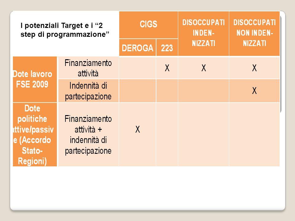 I potenziali Target e i 2 step di programmazione