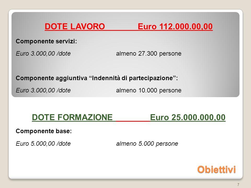 Obiettivi DOTE LAVORO Euro 112.000.00,00 Componente servizi: Euro 3.000,00 /dote almeno 27.300 persone Componente aggiuntiva Indennità di partecipazione: Euro 3.000,00 /dotealmeno 10.000 persone DOTE FORMAZIONE Euro 25.000.000,00 Componente base: Euro 5.000,00 /dotealmeno 5.000 persone 7