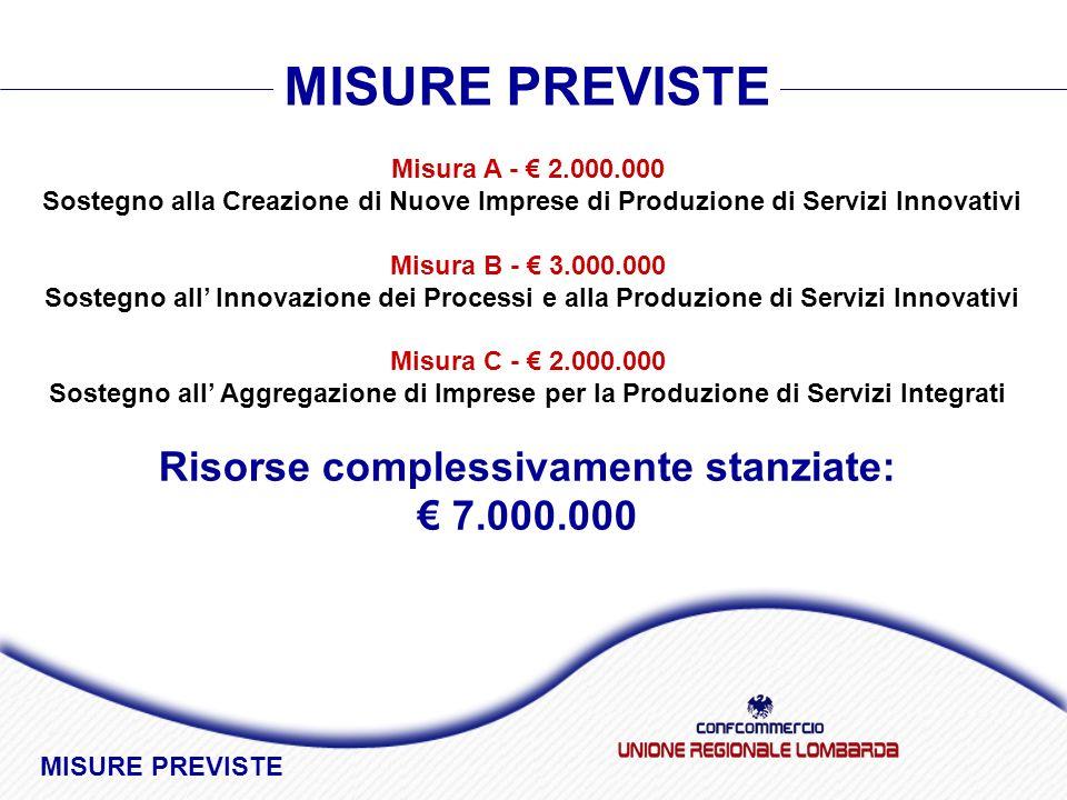 Misura A - 2.000.000 Sostegno alla Creazione di Nuove Imprese di Produzione di Servizi Innovativi Misura B - 3.000.000 Sostegno all Innovazione dei Processi e alla Produzione di Servizi Innovativi Misura C - 2.000.000 Sostegno all Aggregazione di Imprese per la Produzione di Servizi Integrati Risorse complessivamente stanziate: 7.000.000 MISURE PREVISTE MISURE PREVISTE