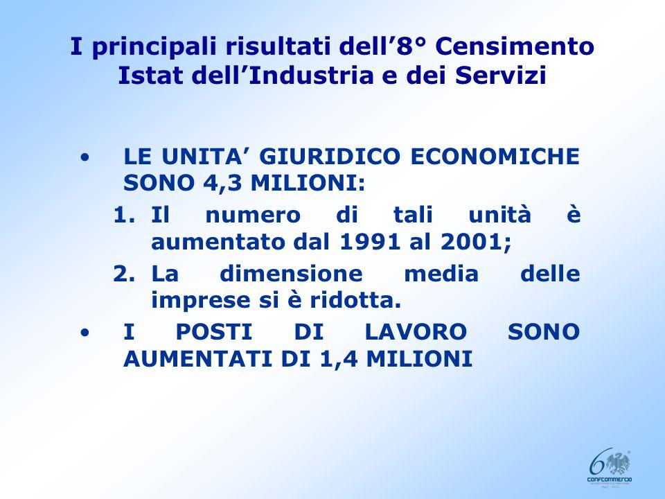 I principali risultati dell8° Censimento Istat dellIndustria e dei Servizi Seminario Centro Studi Roma, 21 aprile 2005
