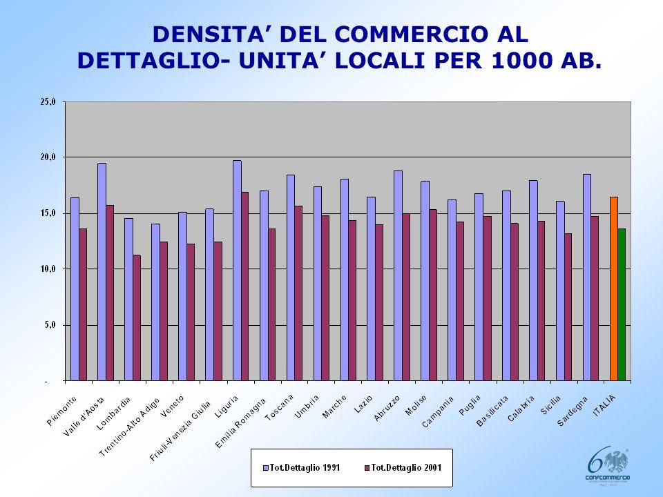 10 DENSITA DEL COMMERCIO AL DETTAGLIO- UNITA LOCALI PER 1000 AB.