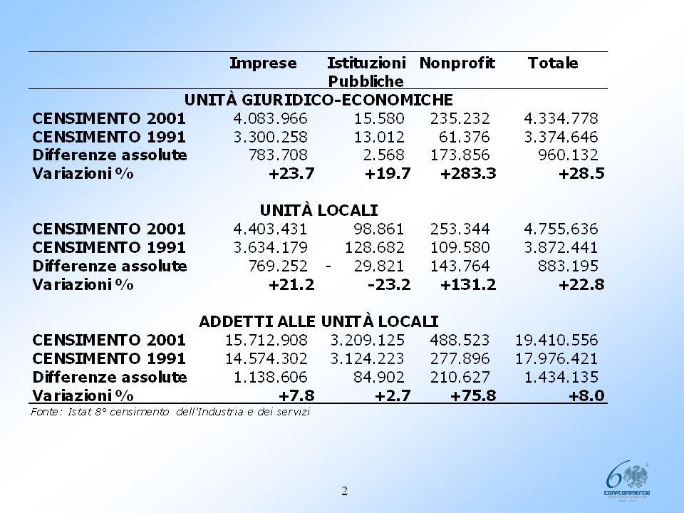 I principali risultati dell8° Censimento Istat dellIndustria e dei Servizi LE UNITA GIURIDICO ECONOMICHE SONO 4,3 MILIONI: 1.Il numero di tali unità è aumentato dal 1991 al 2001; 2.La dimensione media delle imprese si è ridotta.