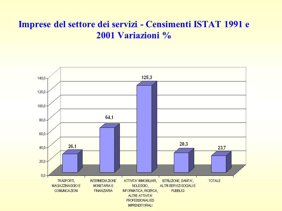Imprese del settore dei servizi - Censimenti ISTAT 1991 e 2001 Variazioni %