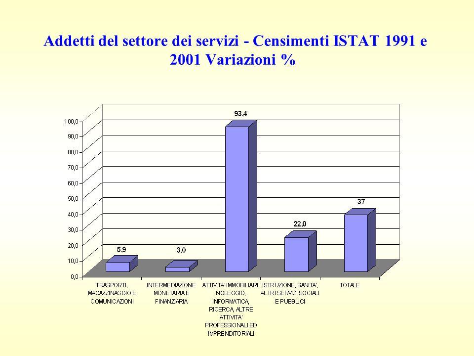 Addetti del settore dei servizi - Censimenti ISTAT 1991 e 2001 Variazioni %