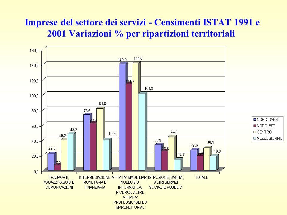 Imprese del settore dei servizi - Censimenti ISTAT 1991 e 2001 Variazioni % per ripartizioni territoriali