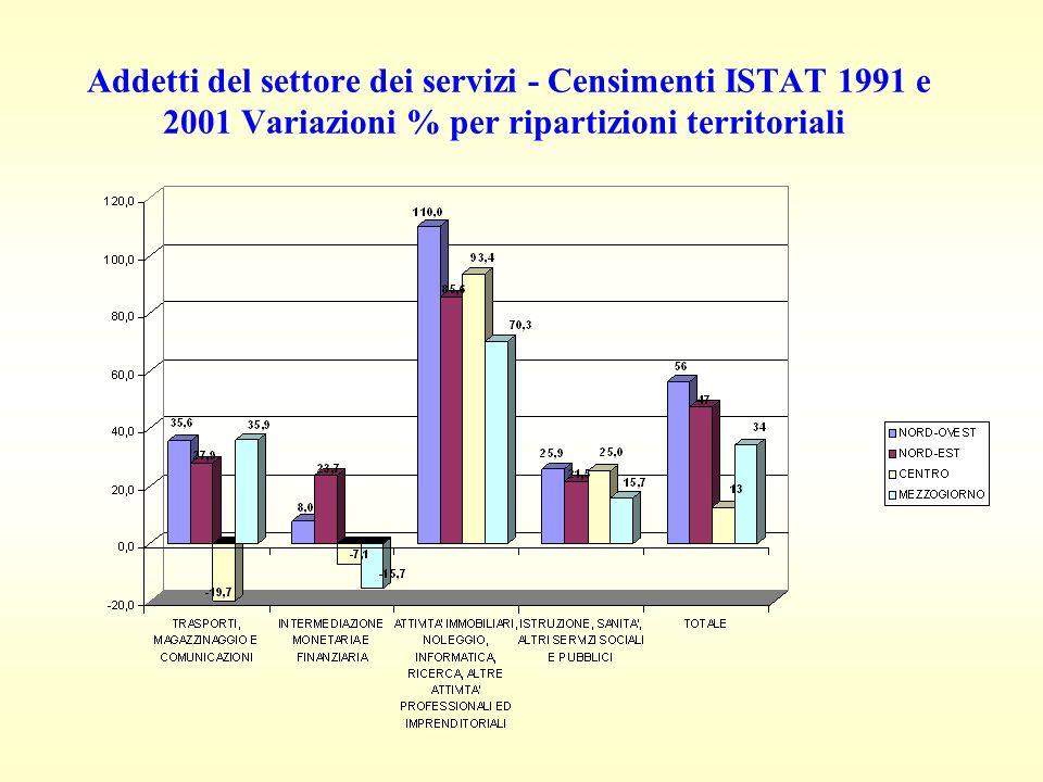 Addetti del settore dei servizi - Censimenti ISTAT 1991 e 2001 Variazioni % per ripartizioni territoriali