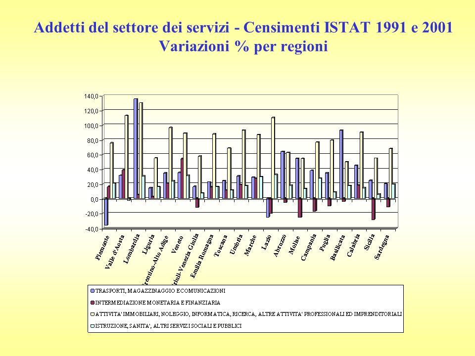 Addetti del settore dei servizi - Censimenti ISTAT 1991 e 2001 Variazioni % per regioni