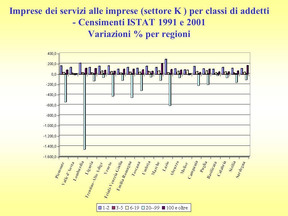 Imprese dei servizi alle imprese (settore K ) per classi di addetti - Censimenti ISTAT 1991 e 2001 Variazioni % per regioni