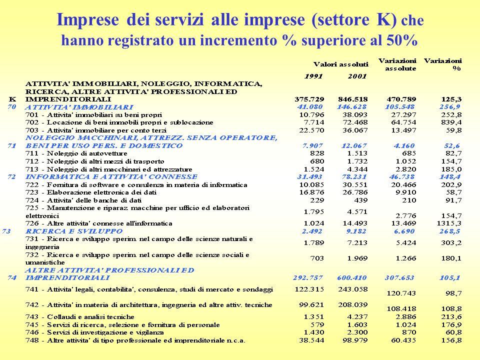 Imprese dei servizi alle imprese (settore K) che hanno registrato un incremento % superiore al 50%