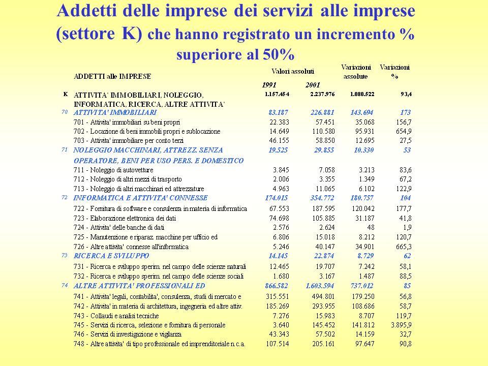 Addetti delle imprese dei servizi alle imprese (settore K) che hanno registrato un incremento % superiore al 50%