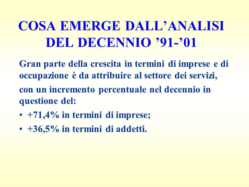 COSA EMERGE DALLANALISI DEL DECENNIO 91-01 Gran parte della crescita in termini di imprese e di occupazione è da attribuire al settore dei servizi, con un incremento percentuale nel decennio in questione del: +71,4% in termini di imprese; +36,5% in termini di addetti.