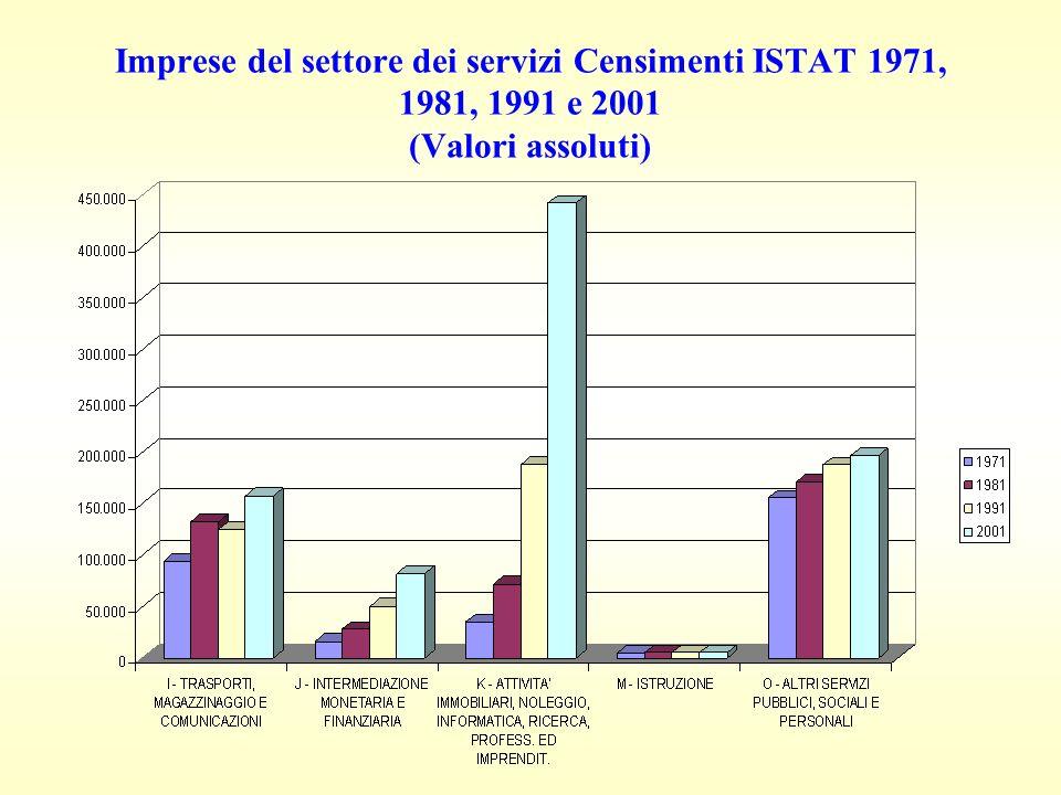 Imprese del settore dei servizi Censimenti ISTAT 1971, 1981, 1991 e 2001 (Valori assoluti)