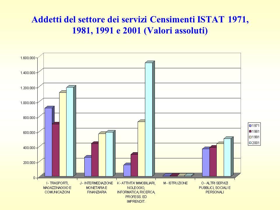 Addetti del settore dei servizi Censimenti ISTAT 1971, 1981, 1991 e 2001 (Valori assoluti)