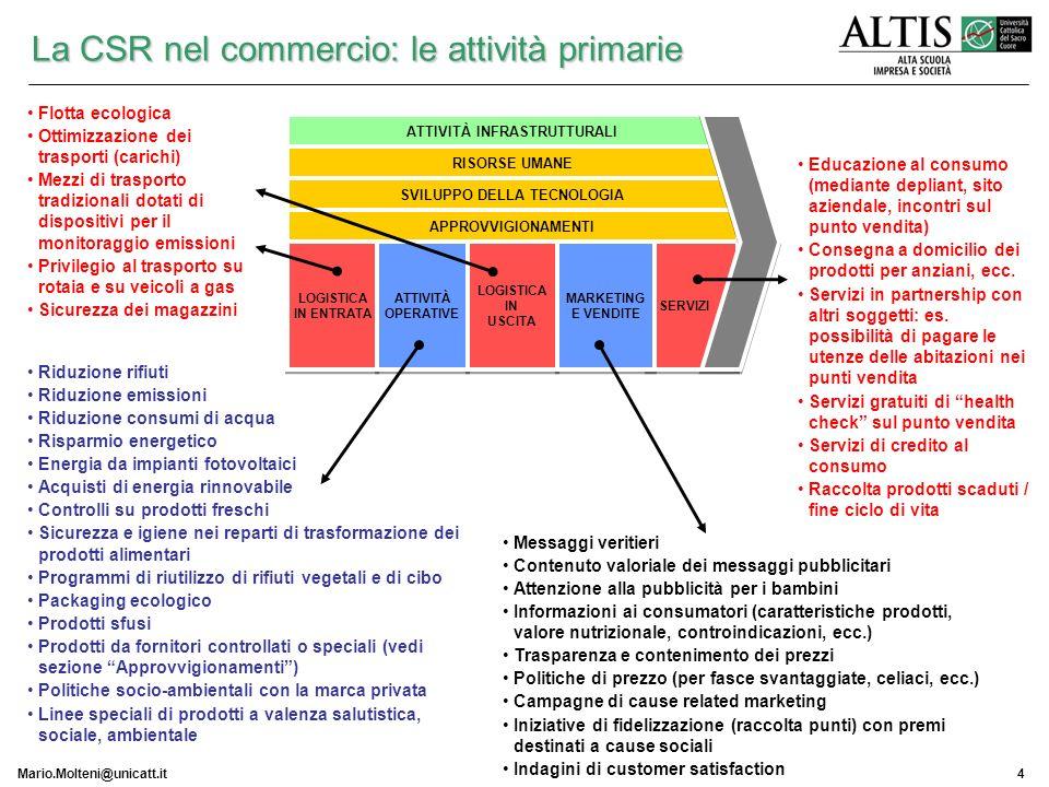 Mario.Molteni@unicatt.it4 La CSR nel commercio: le attività primarie ATTIVITÀ INFRASTRUTTURALI RISORSE UMANE SVILUPPO DELLA TECNOLOGIA APPROVVIGIONAME