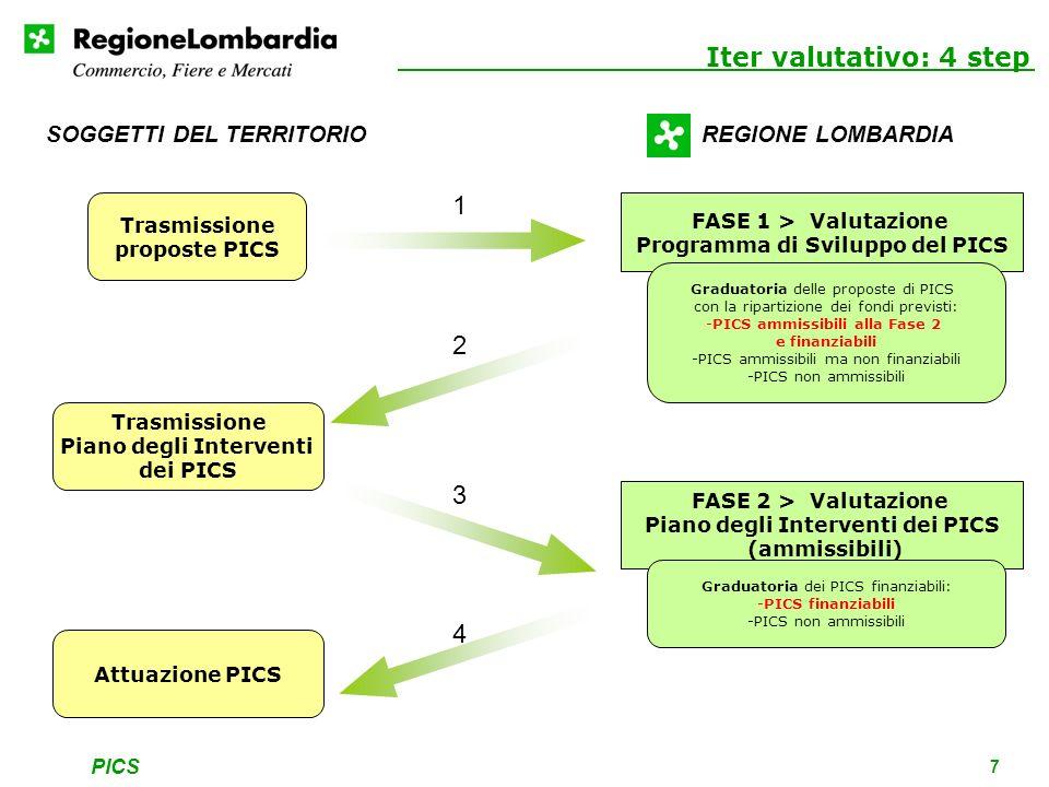 PICS 7 Iter valutativo: 4 step Trasmissione proposte PICS FASE 1 > Valutazione Programma di Sviluppo del PICS Graduatoria delle proposte di PICS con la ripartizione dei fondi previsti: -PICS ammissibili alla Fase 2 e finanziabili -PICS ammissibili ma non finanziabili -PICS non ammissibili Trasmissione Piano degli Interventi dei PICS FASE 2 > Valutazione Piano degli Interventi dei PICS (ammissibili) Graduatoria dei PICS finanziabili: -PICS finanziabili -PICS non ammissibili SOGGETTI DEL TERRITORIOREGIONE LOMBARDIA Attuazione PICS 1 2 3 4