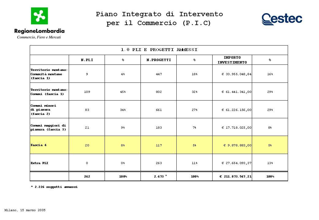 Piano Integrato di Intervento per il Commercio (P.I.C) Milano, 15 marzo 2005 PLI E PROGETTI APPROVATI E FINANZIATI (fascia 1 e 2) * * Dato stimato