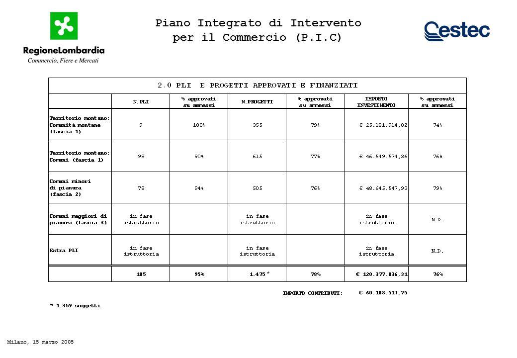 Piano Integrato di Intervento per il Commercio (P.I.C) Milano, 15 marzo 2005 PLI E PROGETTI APPROVATI E FINANZIATI (fascia 1 e 2)