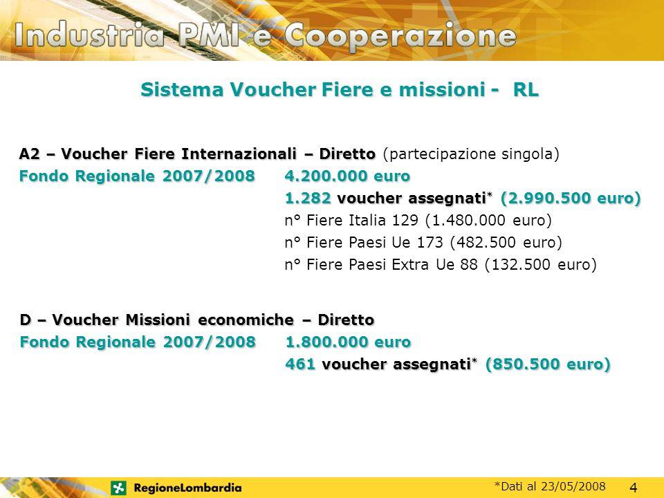 MOTORE DI SVILUPPO A2 – Voucher Fiere Internazionali – Diretto A2 – Voucher Fiere Internazionali – Diretto (partecipazione singola) Fondo Regionale 2007/2008 4.200.000 euro 1.282 voucher assegnati * (2.990.500 euro) n° Fiere Italia 129 (1.480.000 euro) n° Fiere Paesi Ue 173 (482.500 euro) n° Fiere Paesi Extra Ue 88 (132.500 euro) D – Voucher Missioni economiche – Diretto Fondo Regionale 2007/20081.800.000 euro 461 voucher assegnati * (850.500 euro) *Dati al 23/05/2008 Sistema Voucher Fiere e missioni - RL 4