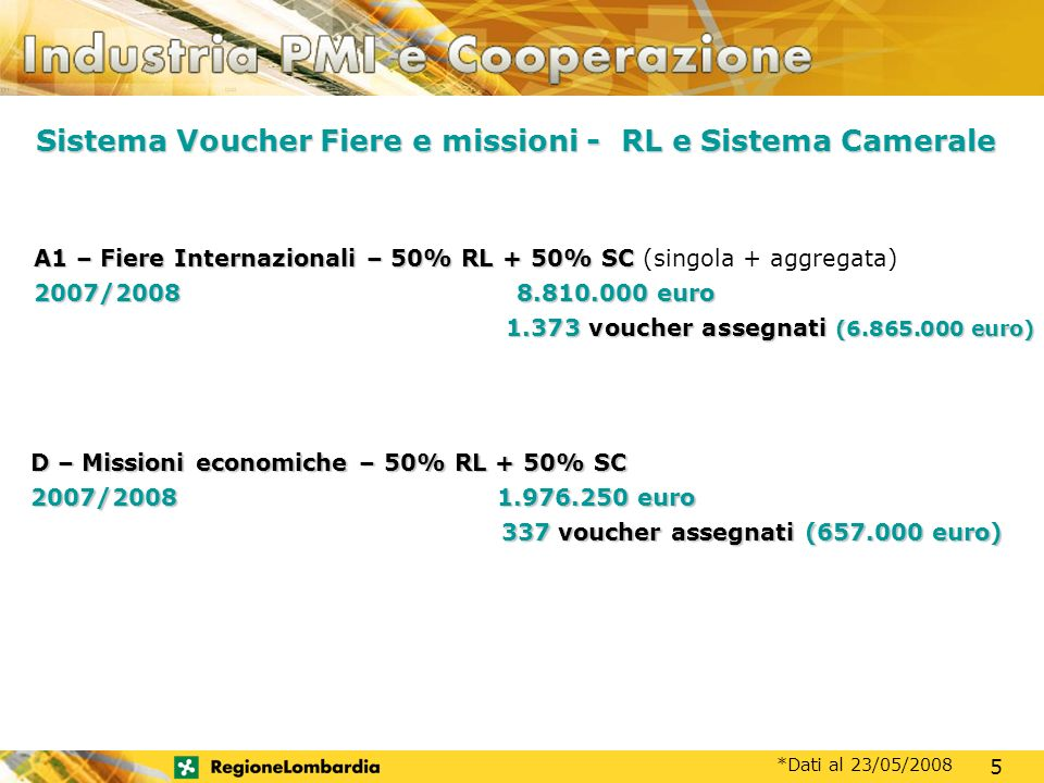MOTORE DI SVILUPPO A1 – Fiere Internazionali – 50% RL + 50% SC A1 – Fiere Internazionali – 50% RL + 50% SC (singola + aggregata) 2007/2008 8.810.000 euro 1.373 voucher assegnati (6.865.000 euro) 1.373 voucher assegnati (6.865.000 euro) D – Missioni economiche – 50% RL + 50% SC 2007/2008 1.976.250 euro 337 voucher assegnati (657.000 euro) 337 voucher assegnati (657.000 euro) *Dati al 23/05/2008 Sistema Voucher Fiere e missioni - RL e Sistema Camerale 5