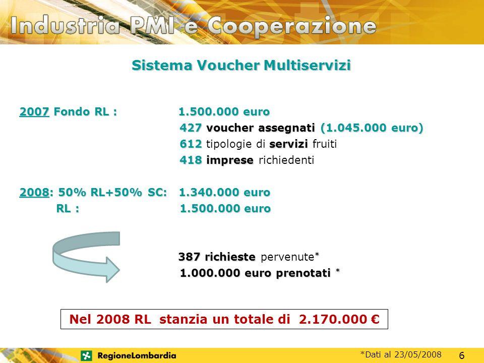 MOTORE DI SVILUPPO 2007 Fondo RL :1.500.000 euro 2007 Fondo RL : 1.500.000 euro 427voucher assegnati(1.045.000 euro) 427 voucher assegnati (1.045.000 euro) 612servizi 612 tipologie di servizi fruiti 418imprese 418 imprese richiedenti 2008: 50% RL+50% SC:1.340.000 euro 2008: 50% RL+50% SC: 1.340.000 euro RL : 1.500.000 euro RL : 1.500.000 euro 387 richieste * 387 richieste pervenute * 1.000.000 euro prenotati * Sistema Voucher Multiservizi 6 *Dati al 23/05/2008 Nel 2008 RL stanzia un totale di 2.170.000