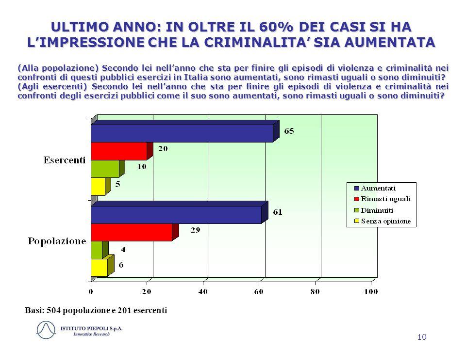 10 (Alla popolazione) Secondo lei nellanno che sta per finire gli episodi di violenza e criminalità nei confronti di questi pubblici esercizi in Italia sono aumentati, sono rimasti uguali o sono diminuiti.